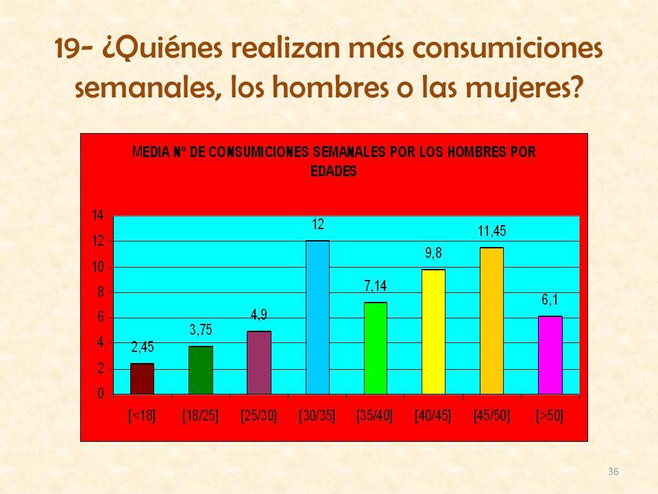 19- ¿Quiénes realizan más consumiciones semanales, los hombres o las mujeres