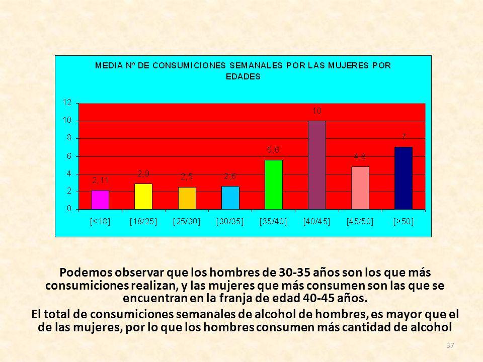 Podemos observar que los hombres de 30-35 años son los que más consumiciones realizan, y las mujeres que más consumen son las que se encuentran en la franja de edad 40-45 años.