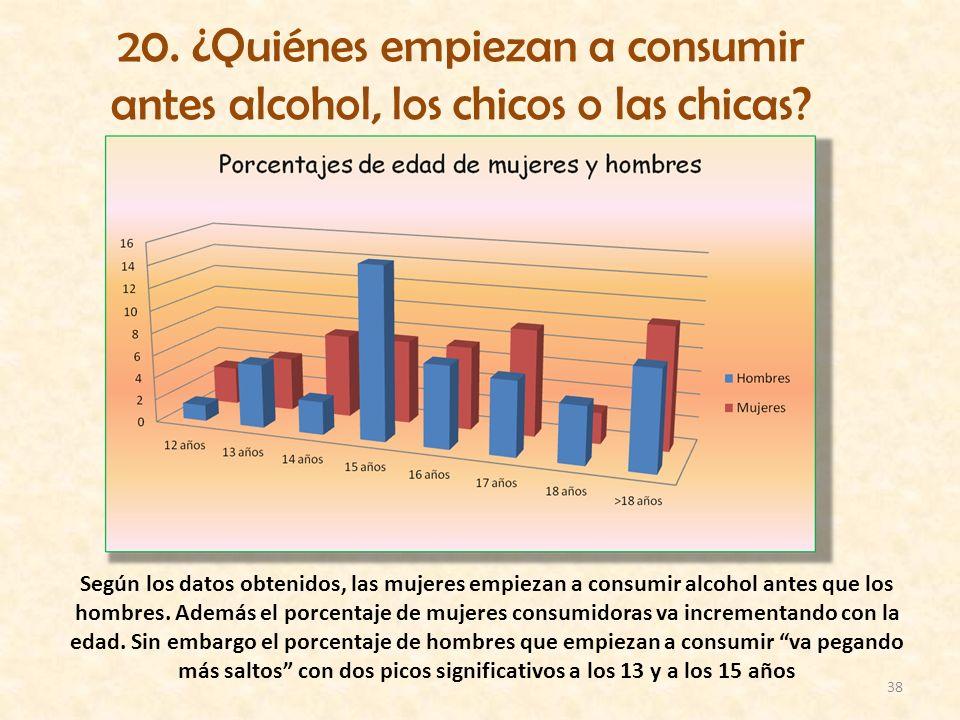 20. ¿Quiénes empiezan a consumir antes alcohol, los chicos o las chicas