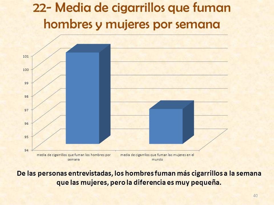22- Media de cigarrillos que fuman hombres y mujeres por semana
