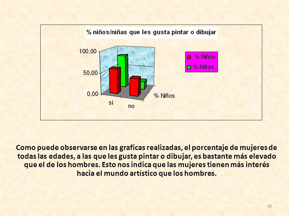 Como puede observarse en las graficas realizadas, el porcentaje de mujeres de todas las edades, a las que les gusta pintar o dibujar, es bastante más elevado que el de los hombres.