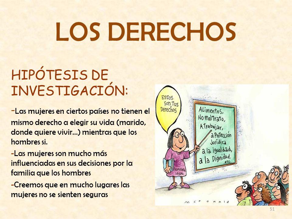 LOS DERECHOS HIPÓTESIS DE INVESTIGACIÓN: