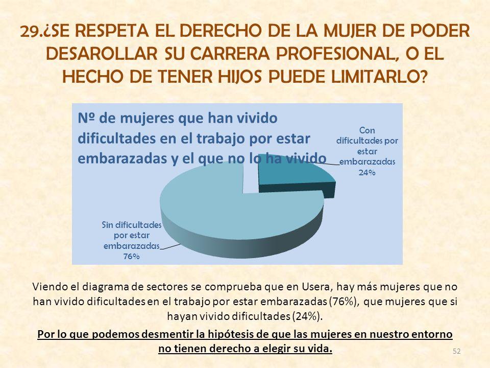 29.¿SE RESPETA EL DERECHO DE LA MUJER DE PODER DESAROLLAR SU CARRERA PROFESIONAL, O EL HECHO DE TENER HIJOS PUEDE LIMITARLO