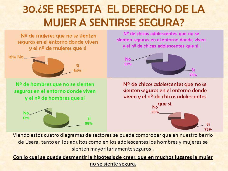 30.¿SE RESPETA EL DERECHO DE LA MUJER A SENTIRSE SEGURA