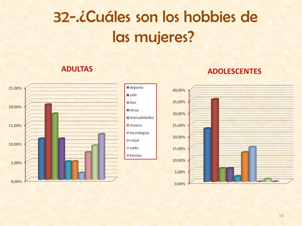 32-.¿Cuáles son los hobbies de las mujeres