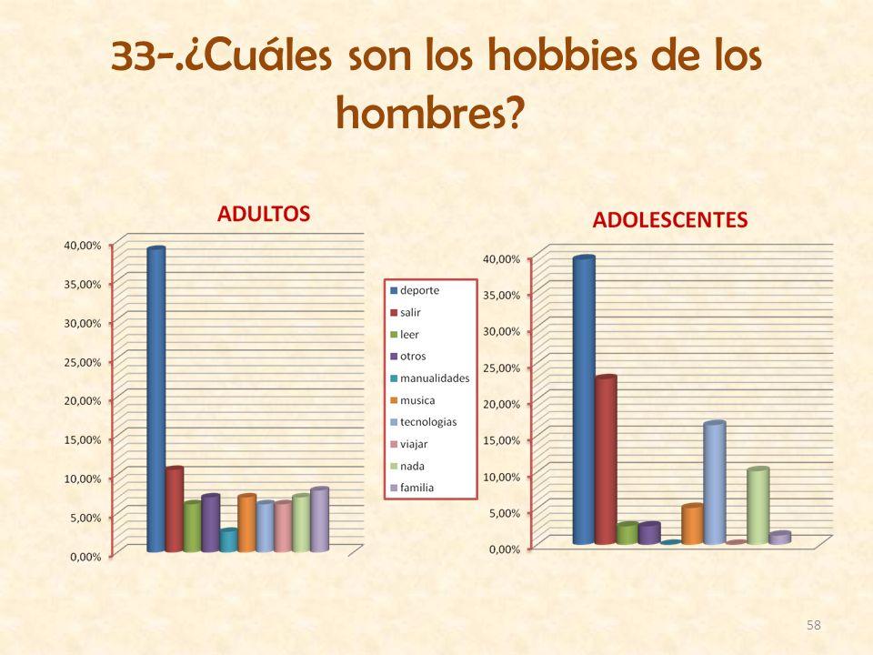 33-.¿Cuáles son los hobbies de los hombres