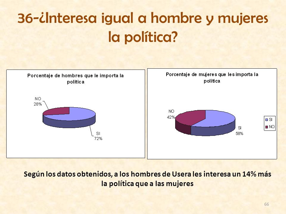36-¿Interesa igual a hombre y mujeres la política