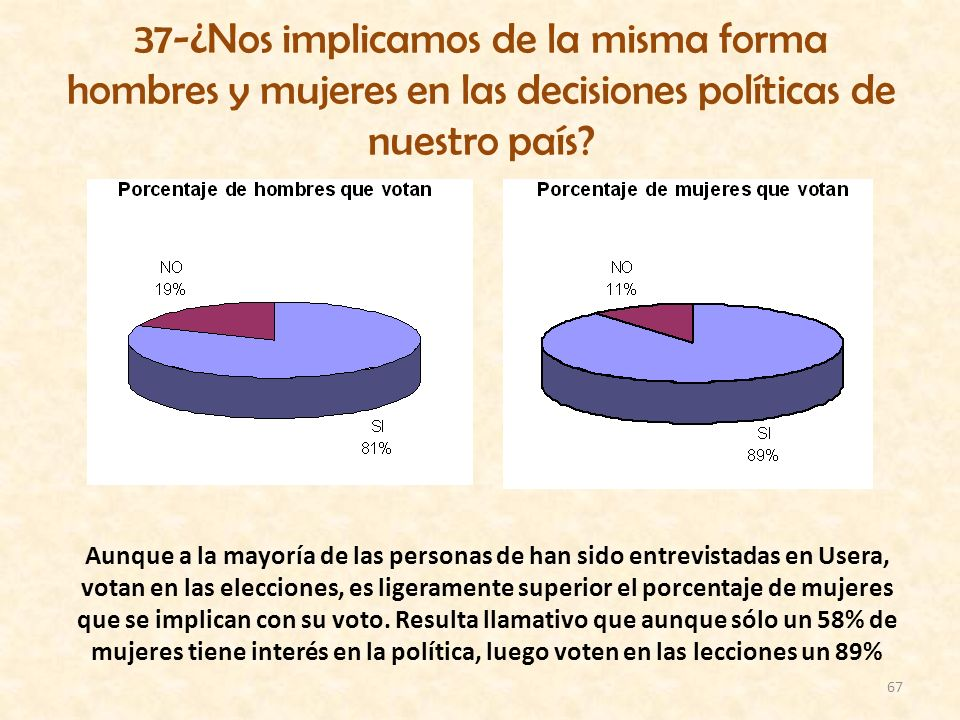 37-¿Nos implicamos de la misma forma hombres y mujeres en las decisiones políticas de nuestro país