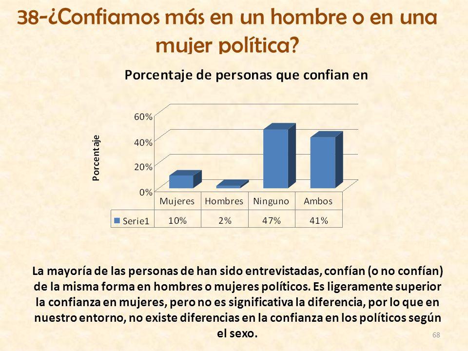 38-¿Confiamos más en un hombre o en una mujer política