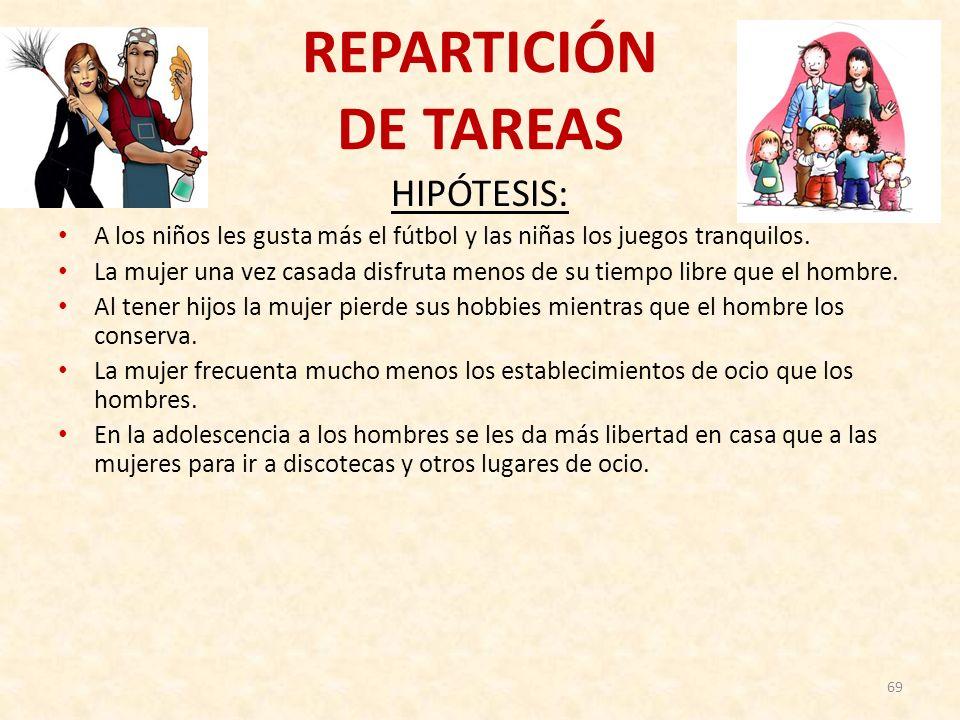 REPARTICIÓN DE TAREAS HIPÓTESIS: