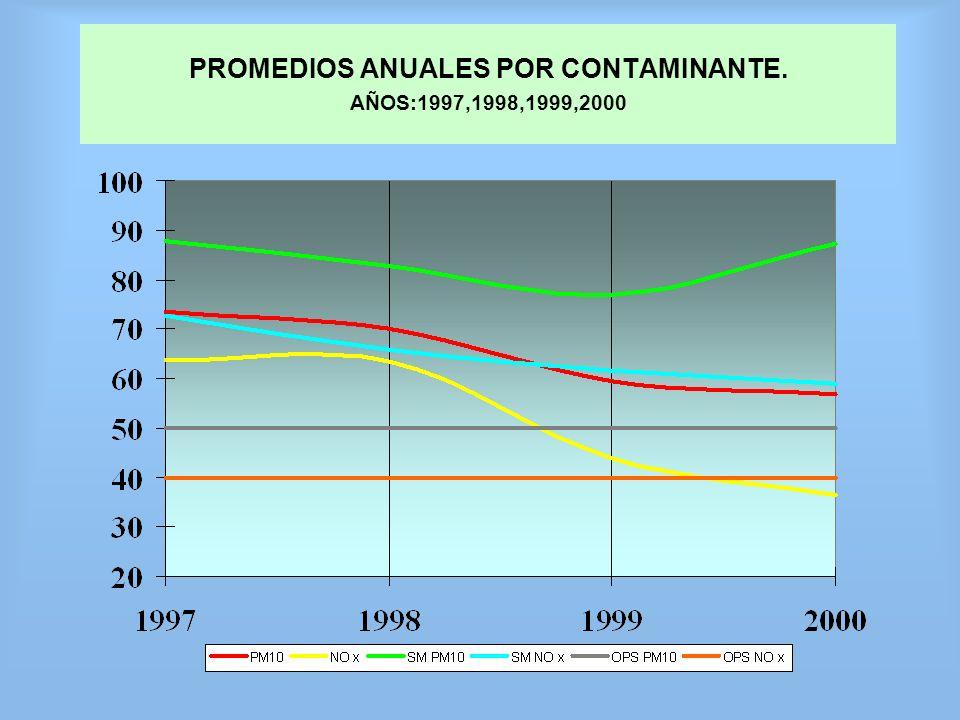 PROMEDIOS ANUALES POR CONTAMINANTE. AÑOS:1997,1998,1999,2000