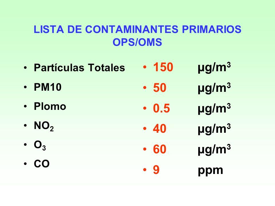 LISTA DE CONTAMINANTES PRIMARIOS OPS/OMS
