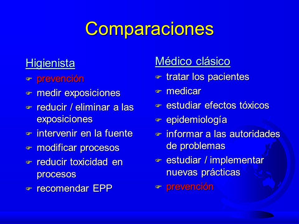 Comparaciones Médico clásico Higienista tratar los pacientes