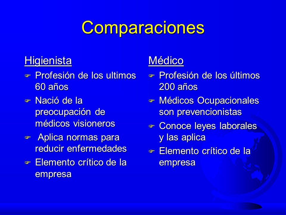 Comparaciones Higienista Médico Profesión de los ultimos 60 años