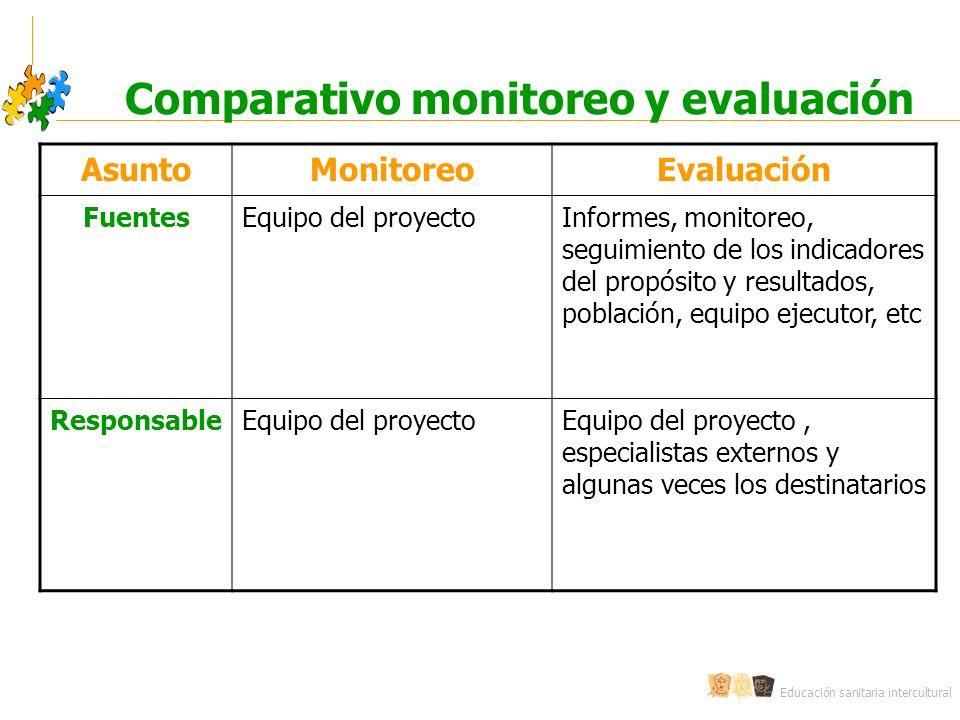 Comparativo monitoreo y evaluación