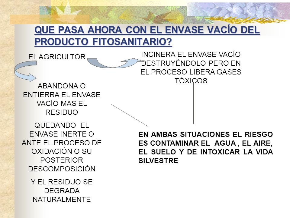 QUE PASA AHORA CON EL ENVASE VACÍO DEL PRODUCTO FITOSANITARIO