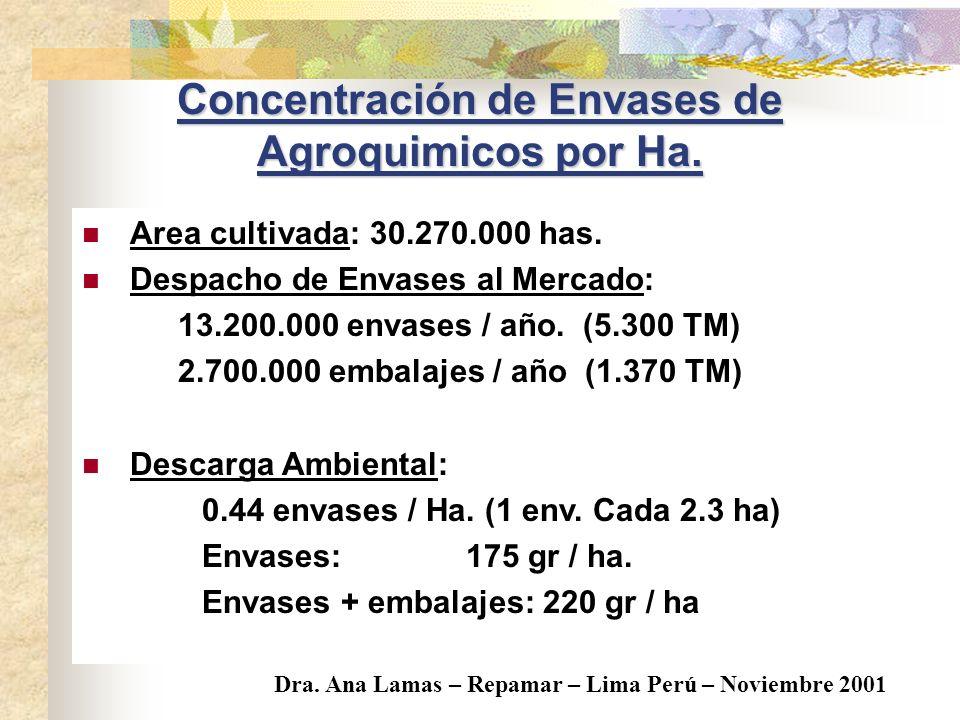 Concentración de Envases de Agroquimicos por Ha.