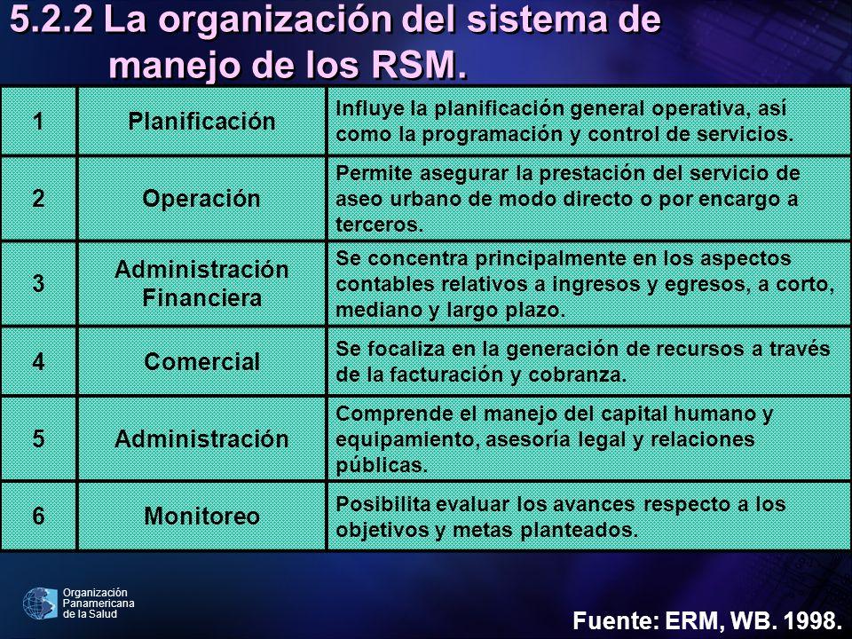 5.2.2 La organización del sistema de manejo de los RSM.