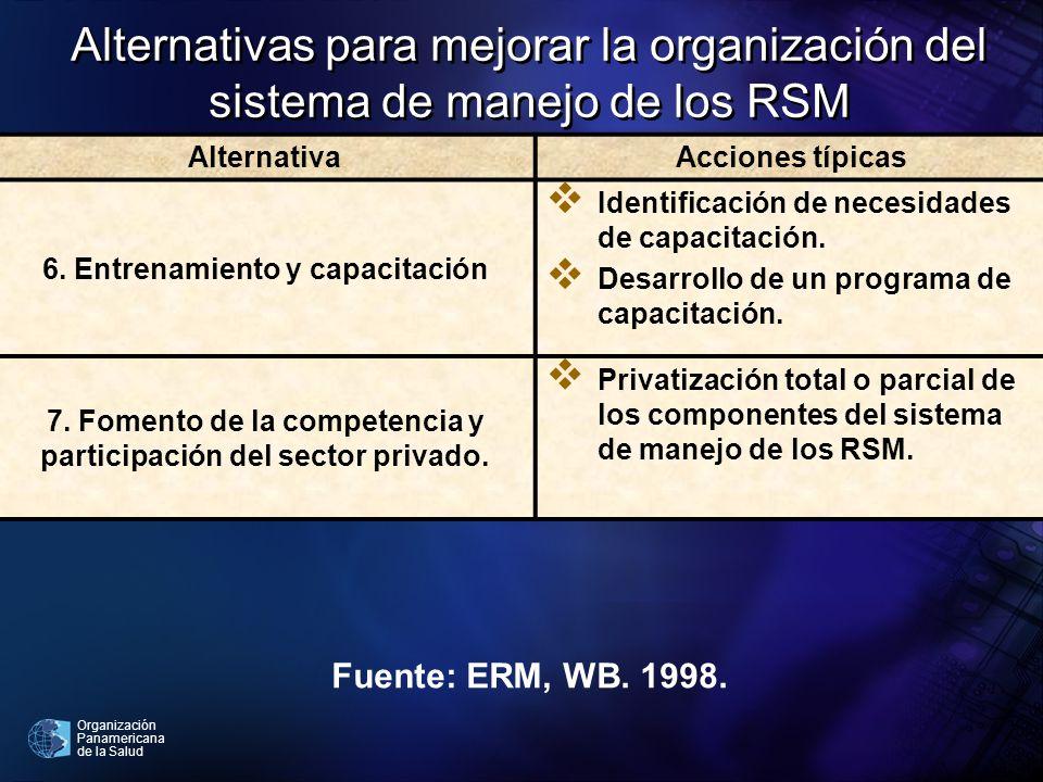 Alternativas para mejorar la organización del sistema de manejo de los RSM