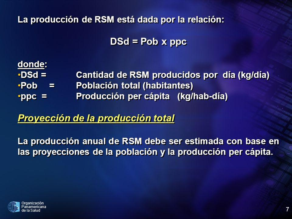 Proyección de la producción total