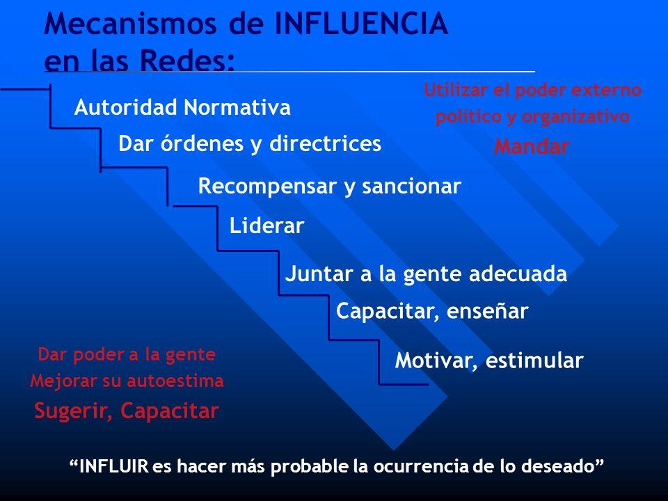 Mecanismos de INFLUENCIA en las Redes: