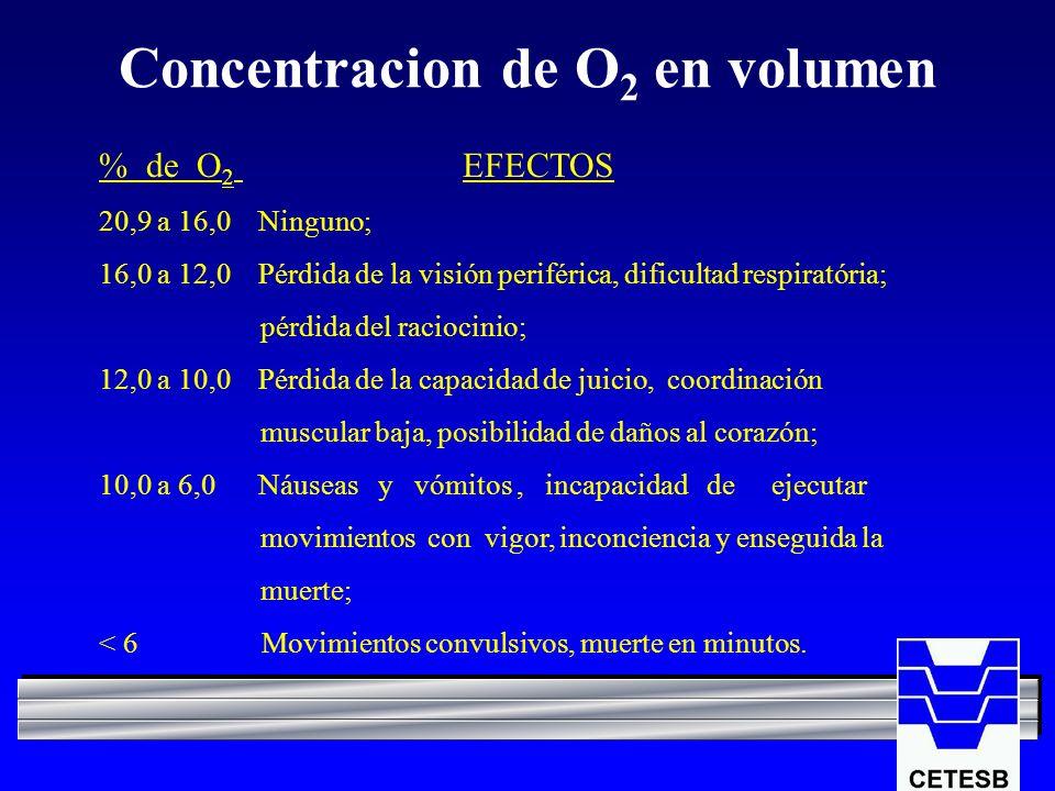 Concentracion de O2 en volumen