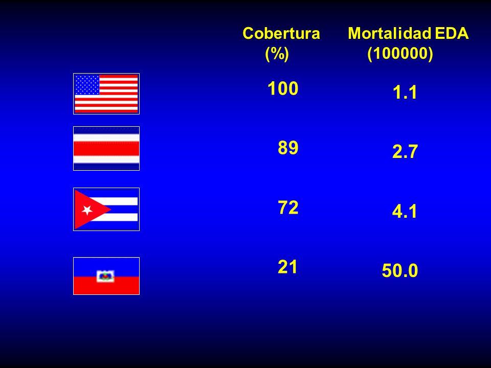Cobertura Mortalidad EDA