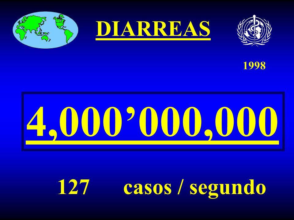 1998 DIARREAS 4,000'000,000 127 casos / segundo