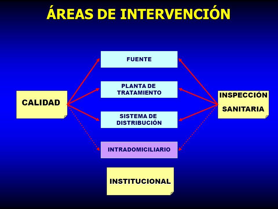 ÁREAS DE INTERVENCIÓN CALIDAD INSPECCIÓN SANITARIA INSTITUCIONAL