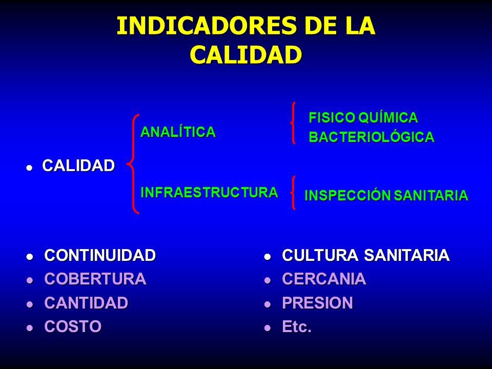 INDICADORES DE LA CALIDAD