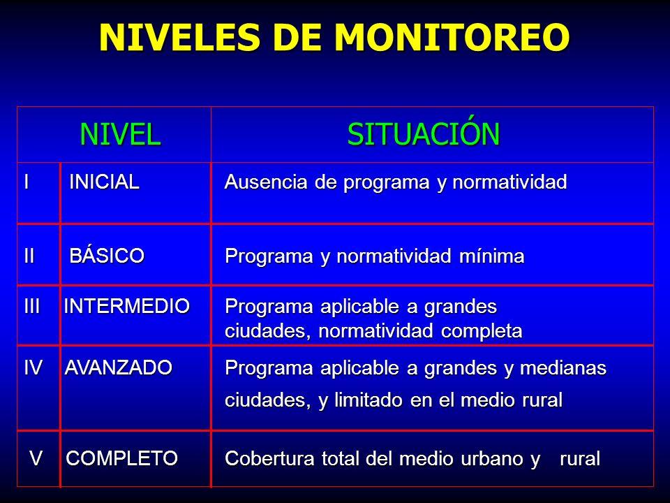 NIVELES DE MONITOREO NIVEL SITUACIÓN