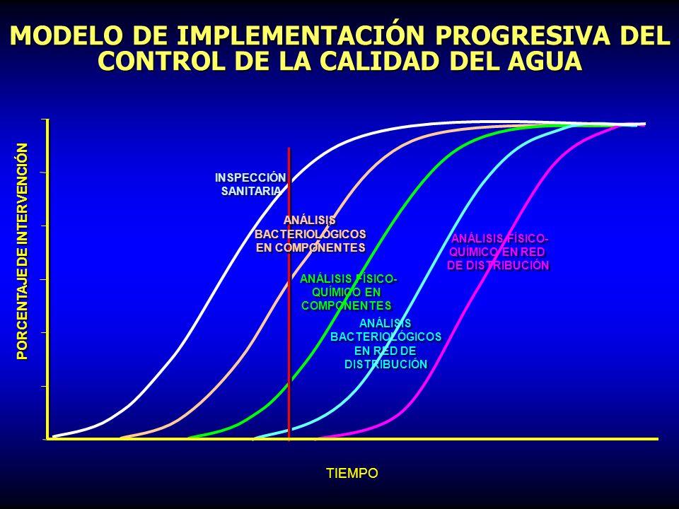 MODELO DE IMPLEMENTACIÓN PROGRESIVA DEL CONTROL DE LA CALIDAD DEL AGUA