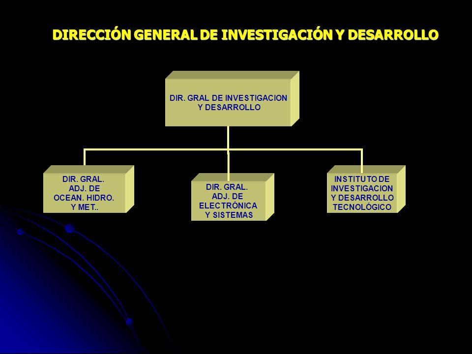 DIR. GRAL DE INVESTIGACION
