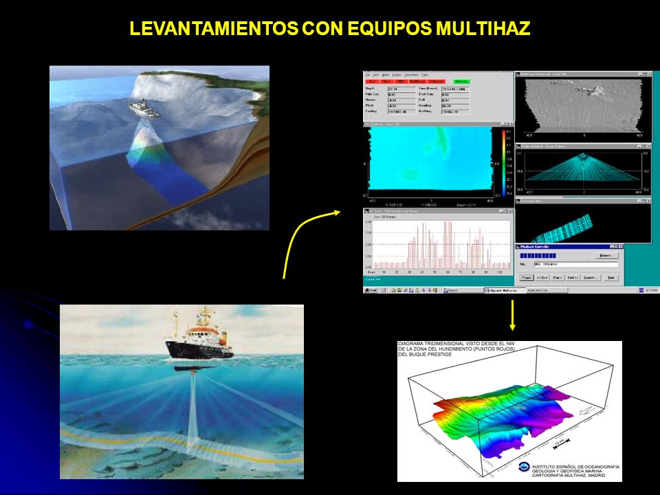 LEVANTAMIENTOS CON EQUIPOS MULTIHAZ
