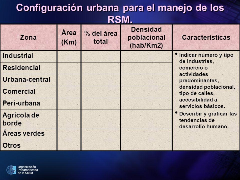 Configuración urbana para el manejo de los RSM.