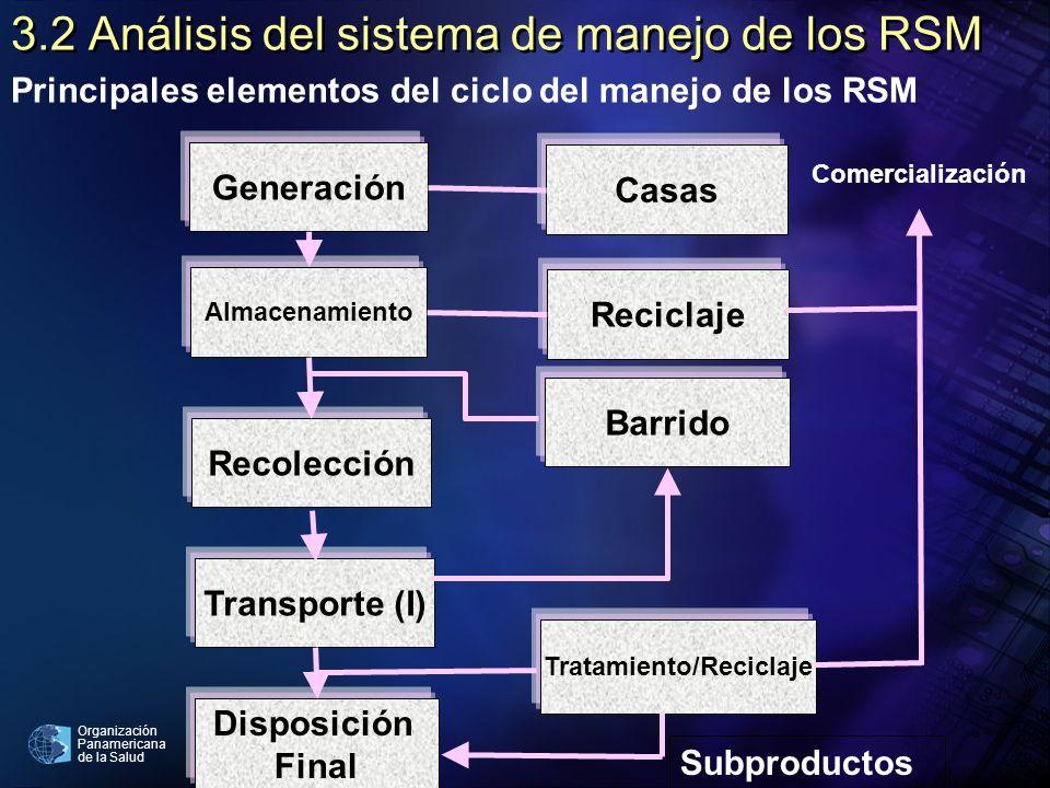 3.2 Análisis del sistema de manejo de los RSM