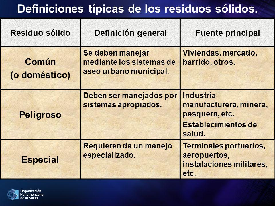 Definiciones típicas de los residuos sólidos.