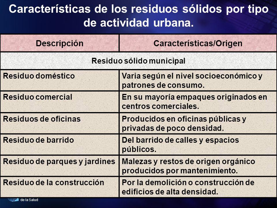 Características de los residuos sólidos por tipo de actividad urbana.