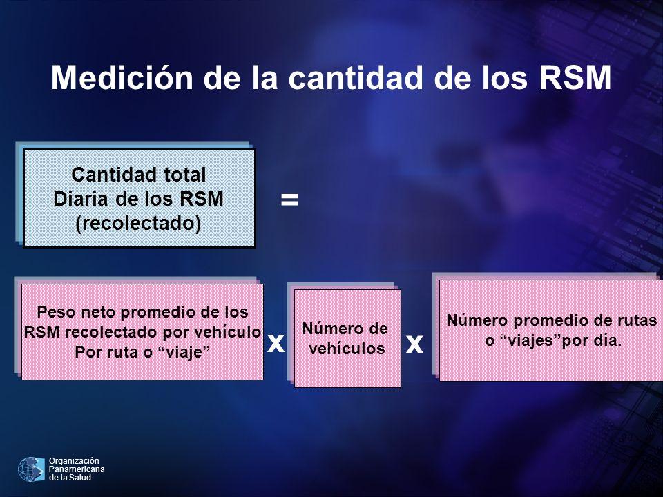Medición de la cantidad de los RSM