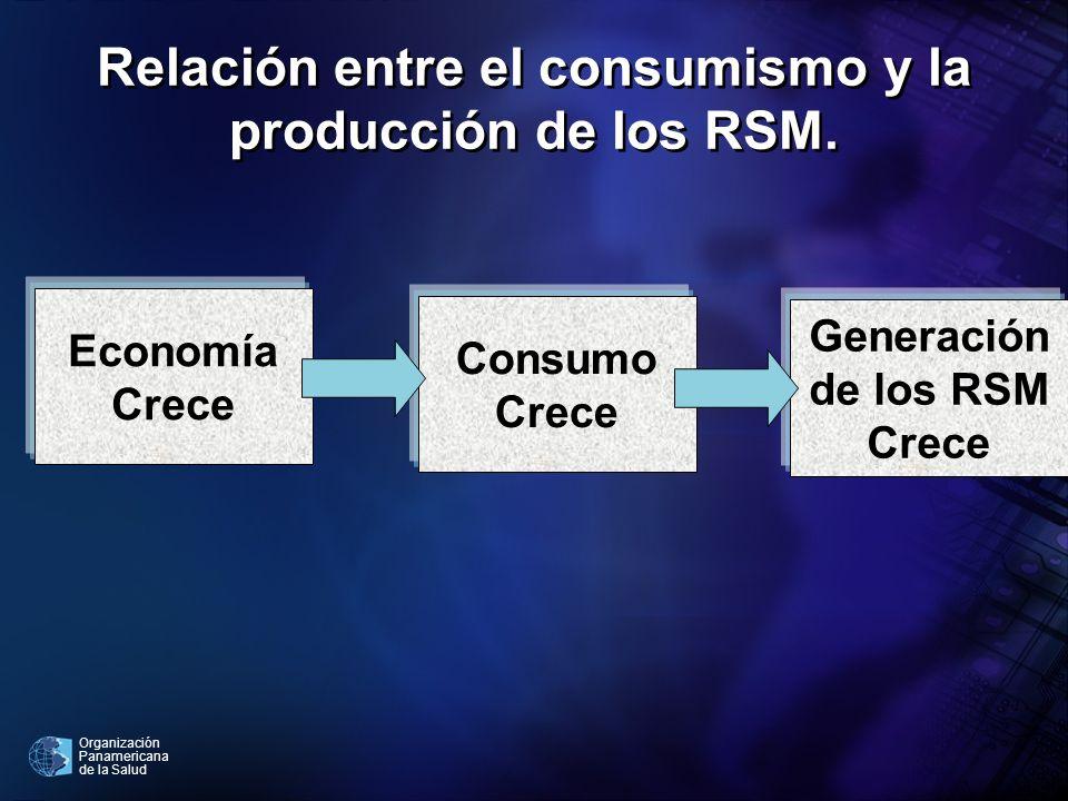 Relación entre el consumismo y la producción de los RSM.