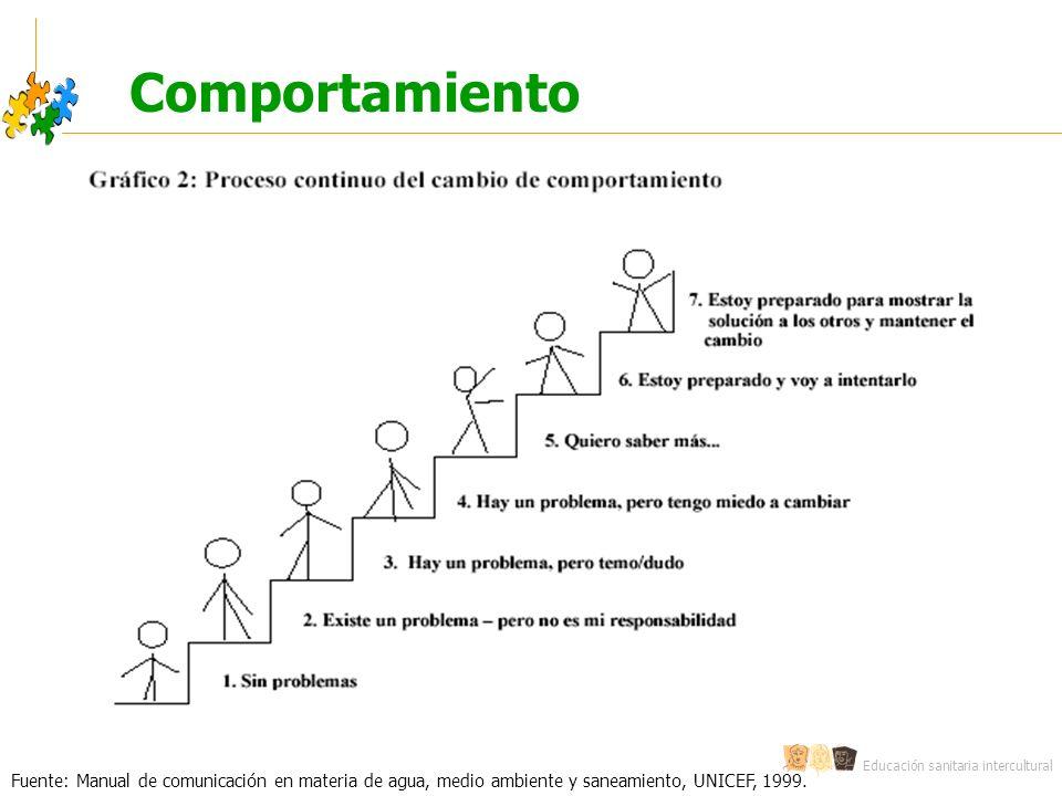 Comportamiento Fuente: Manual de comunicación en materia de agua, medio ambiente y saneamiento, UNICEF, 1999.