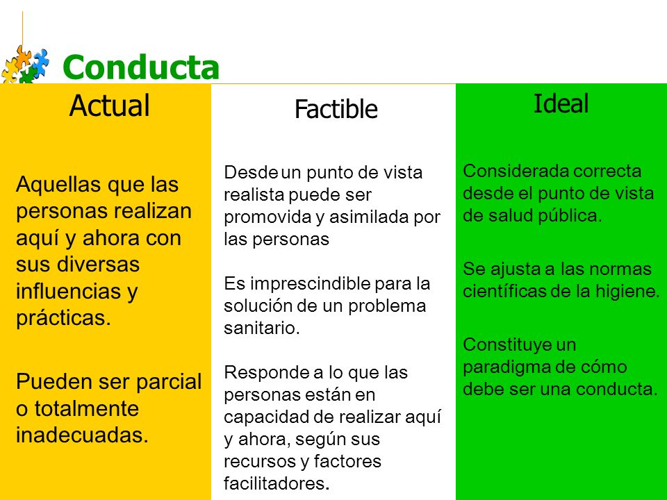 Conducta Actual Ideal Factible