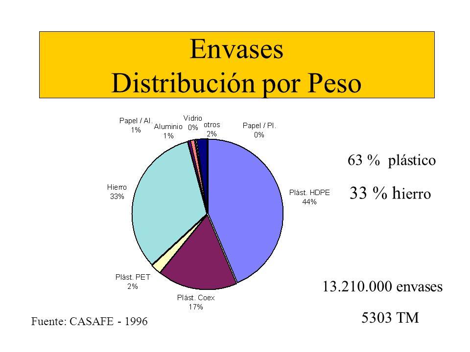 Envases Distribución por Peso