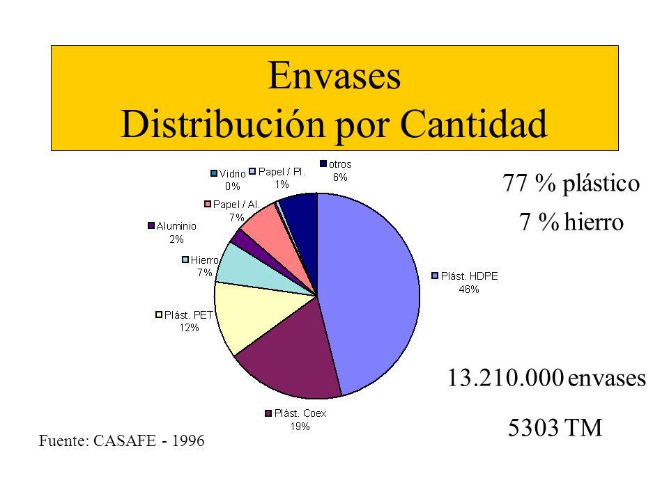 Envases Distribución por Cantidad