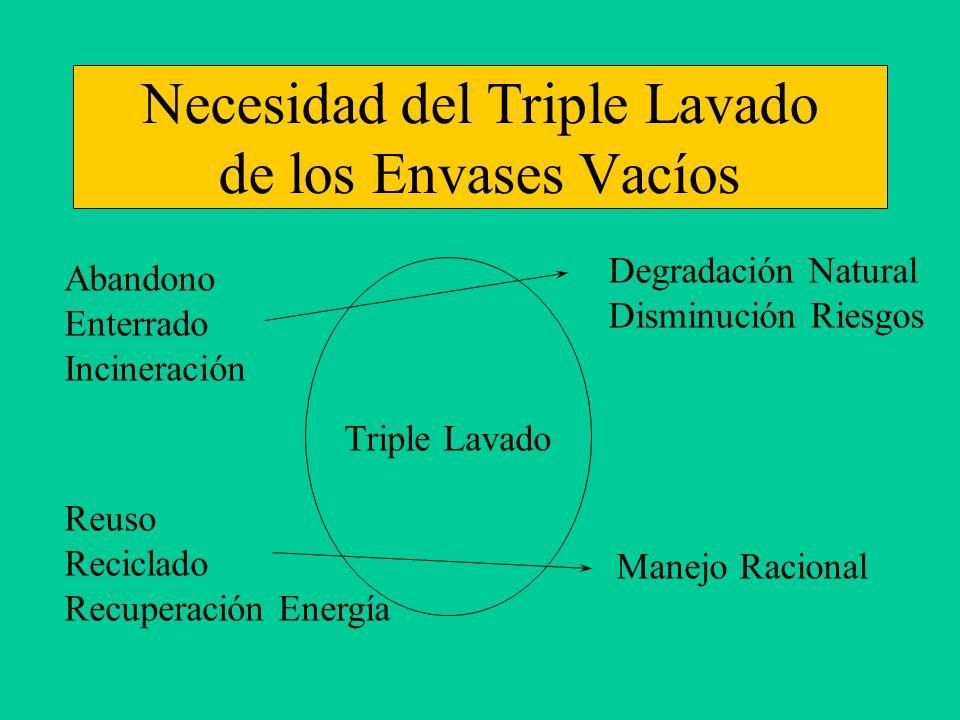 Necesidad del Triple Lavado de los Envases Vacíos