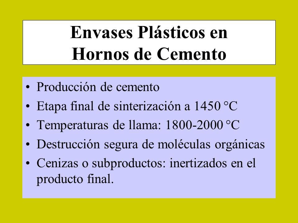 Envases Plásticos en Hornos de Cemento