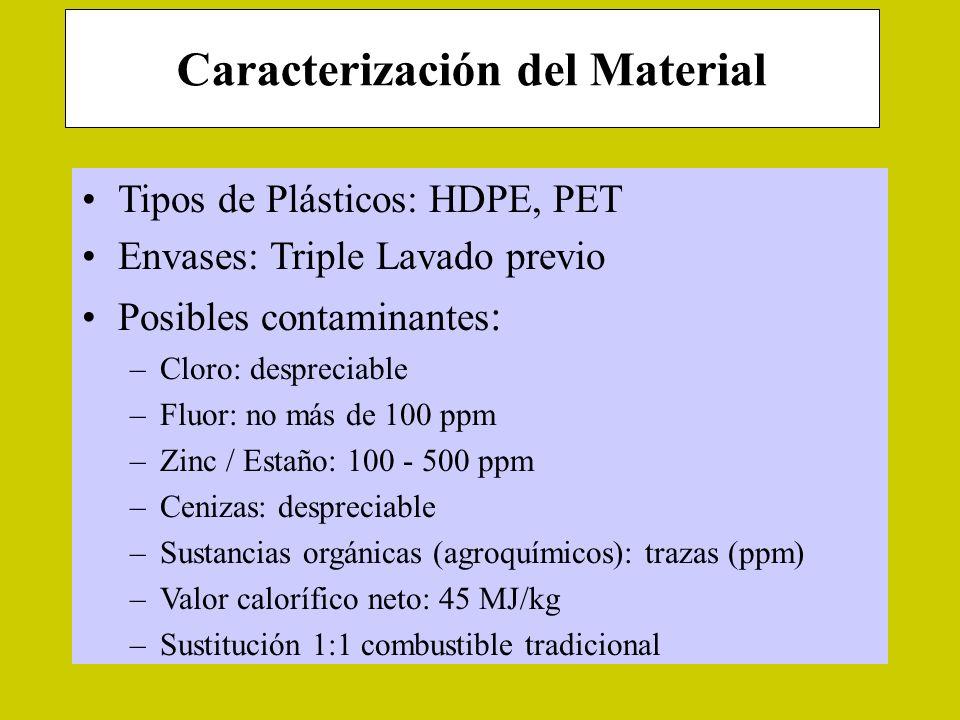 Caracterización del Material