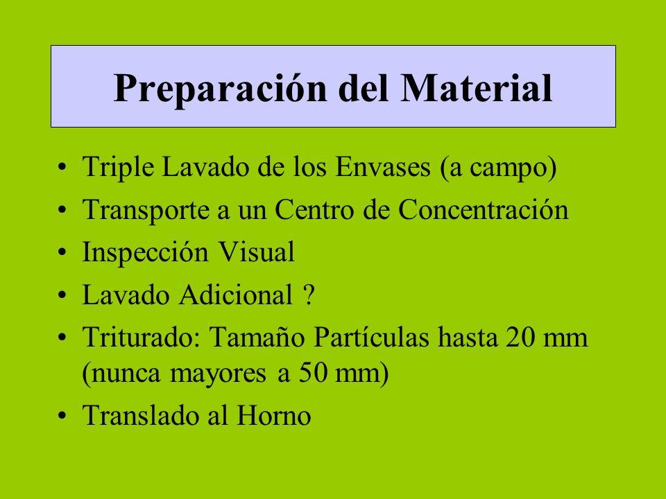 Preparación del Material