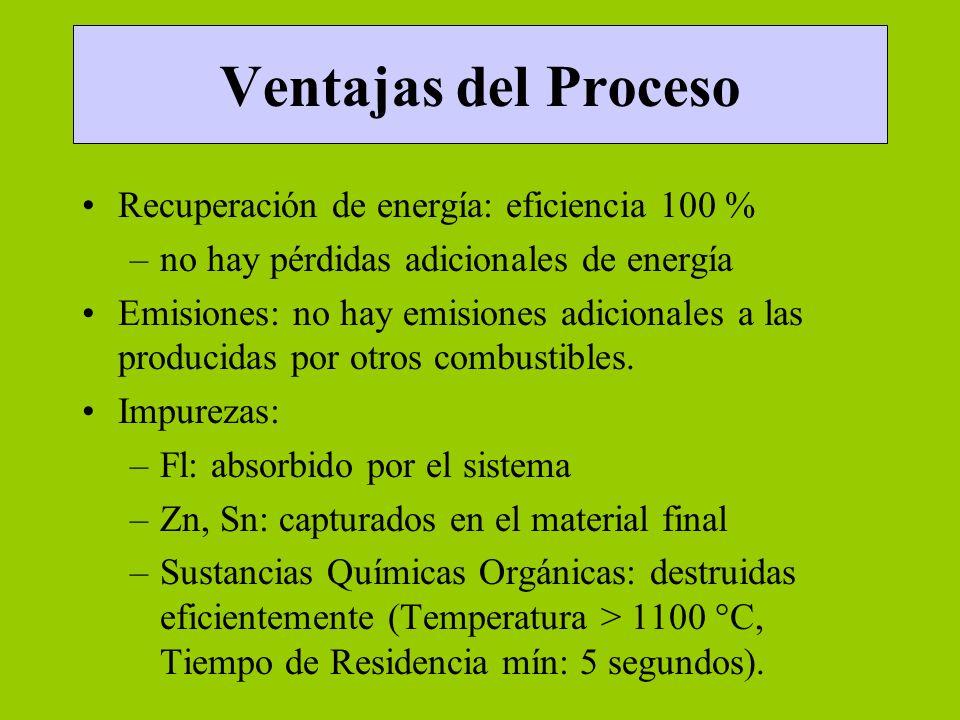 Ventajas del Proceso Recuperación de energía: eficiencia 100 %