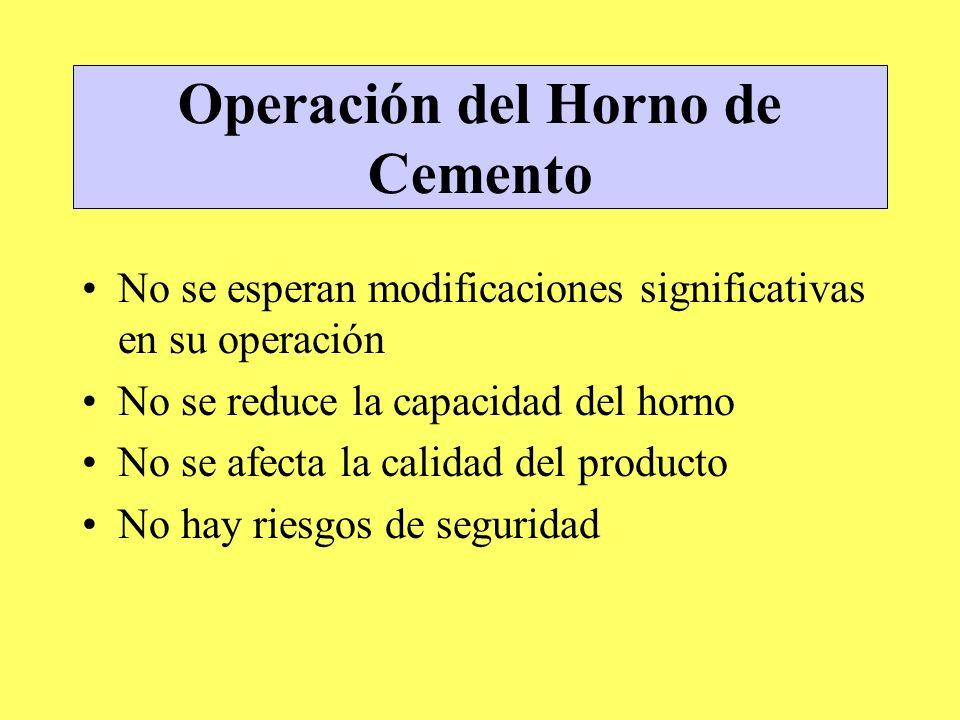 Operación del Horno de Cemento